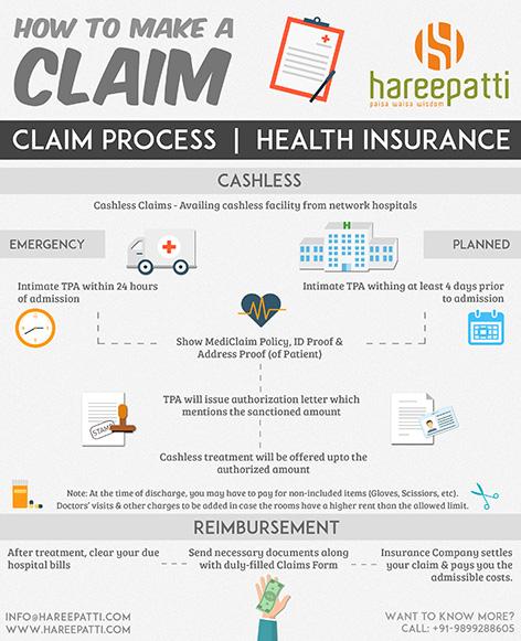 HealthInsuranceClaim hareepatti